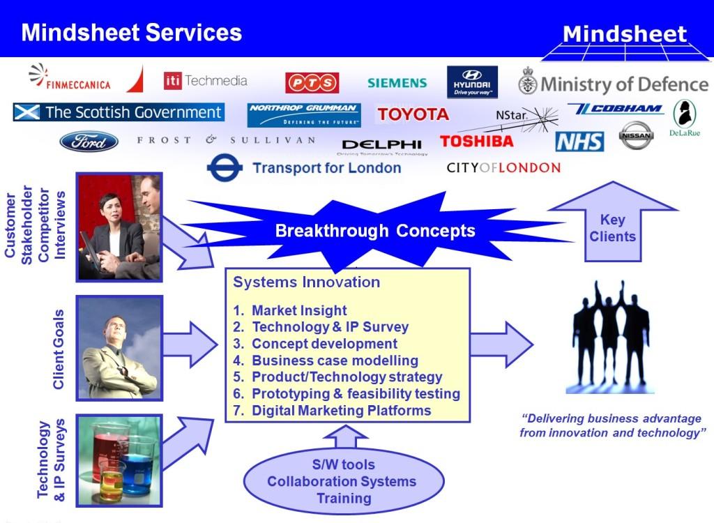 Mindsheet Services