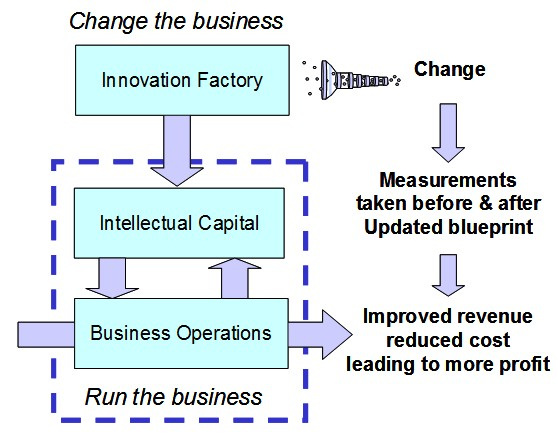 Setting up the Innovation Factory