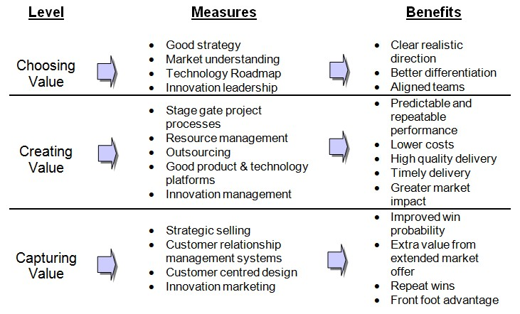 Measures that improve innovation performance