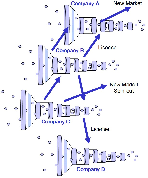 Open Innovation across different companies and sectors