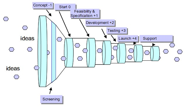 Phase review process pipeline (similar to stage gate)