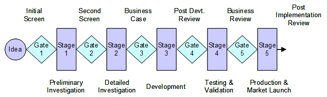 Stage gate project process