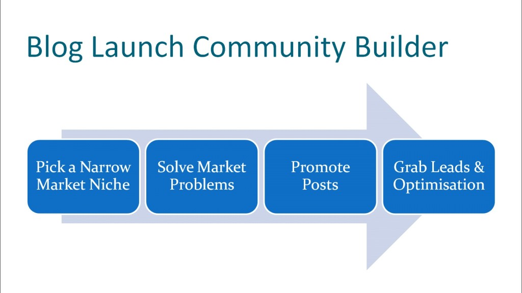 Key steps for building an online Innovation Launch Community