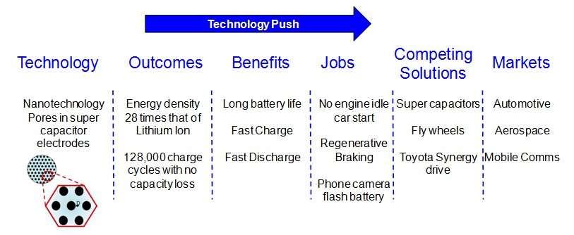 Example of Disruptive Technology Push
