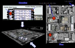 Urban ISTAR Concepts