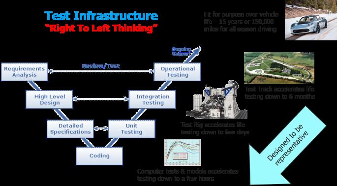 Validation Infrastructure